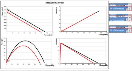 graph comparsion1